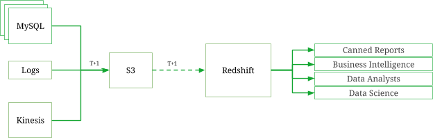 Moving From Redshift to Presto - Data Engineering at Grab