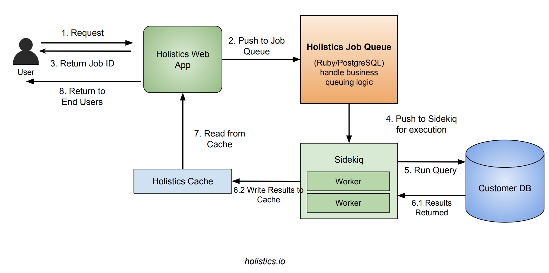 How We Built A Job Queue System with PostgreSQL & Ruby For Our B2B SaaS Application
