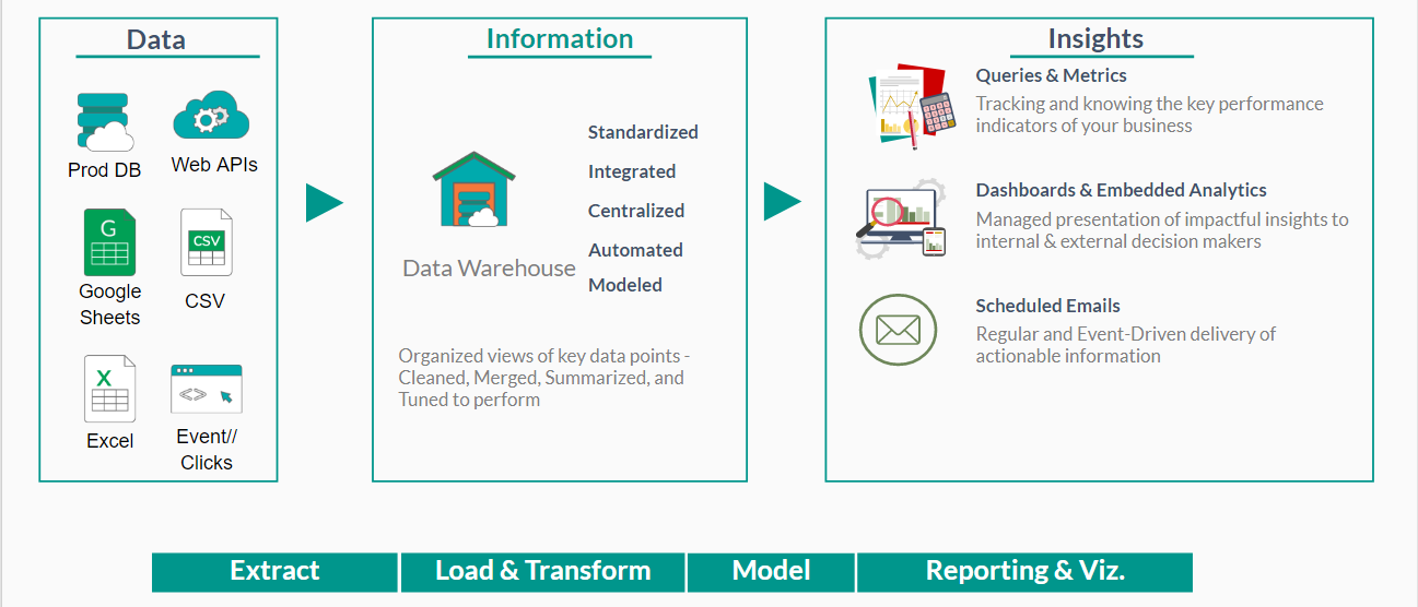 The Analyst Guide to Designing a Modern Data Warehouse
