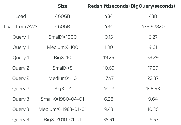BigQuerry vs Amazon Redshift