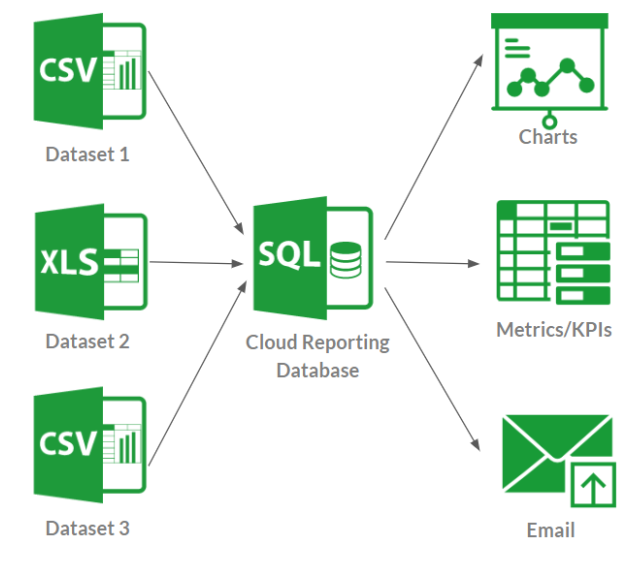 Merging spreadsheets with a cloud database