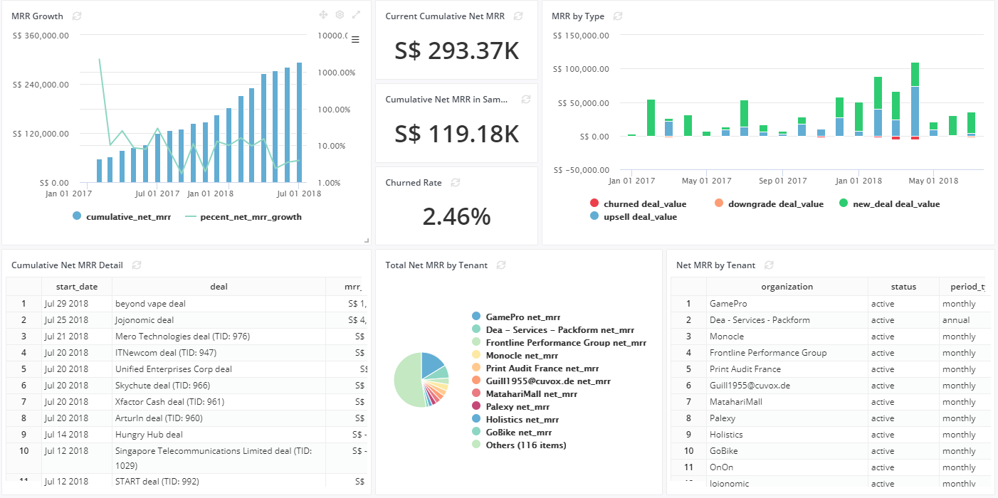 How We Built Our MRR Dashboard (Using Pipedrive & Holistics)