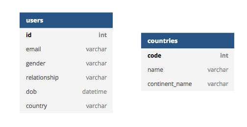 dbdiagram io - A Database Diagram Designer Built for