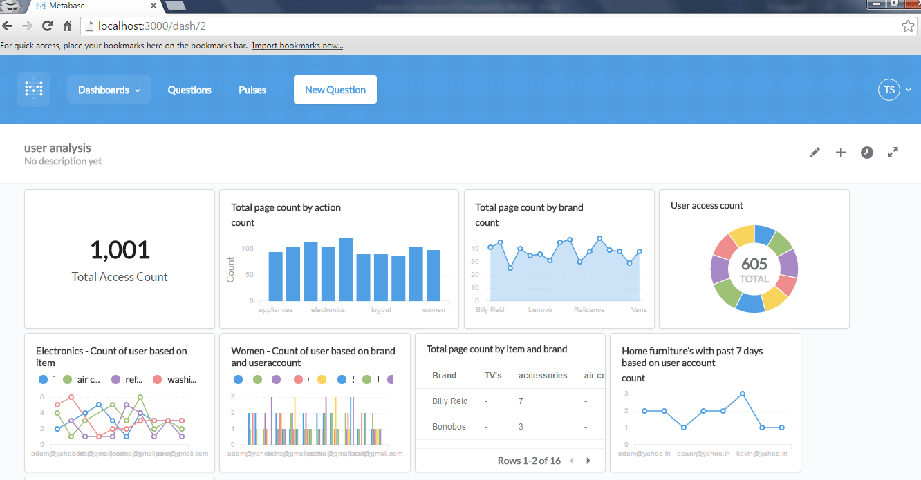 Top 5 Free Or Affordable Sql Reporting And Dashboard Tools