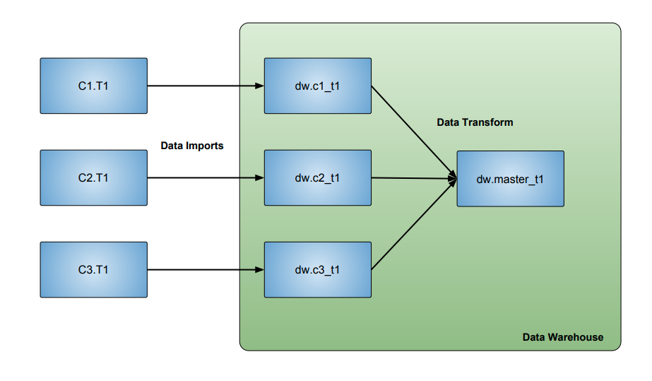 Combine Data from Multiple Databases Into 1 Table