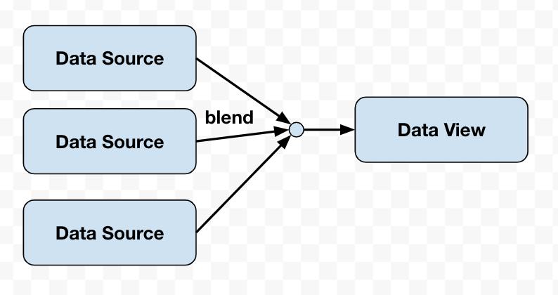 gds-blend-data