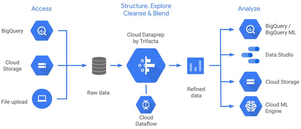 Google Data Studio: Pricing & In-depth Reviews