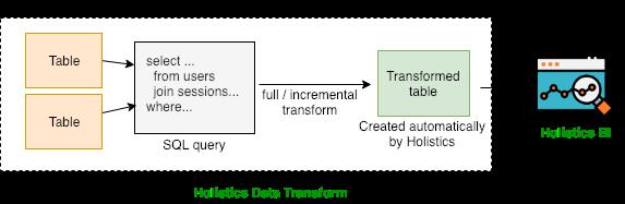 data-transform