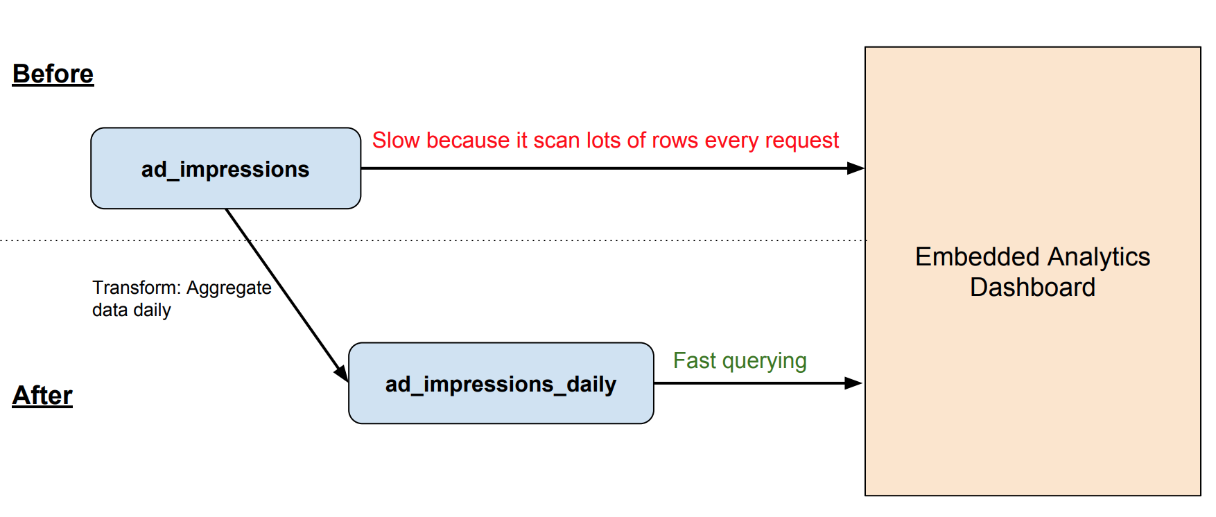 optimize-embedded-performance-before-after