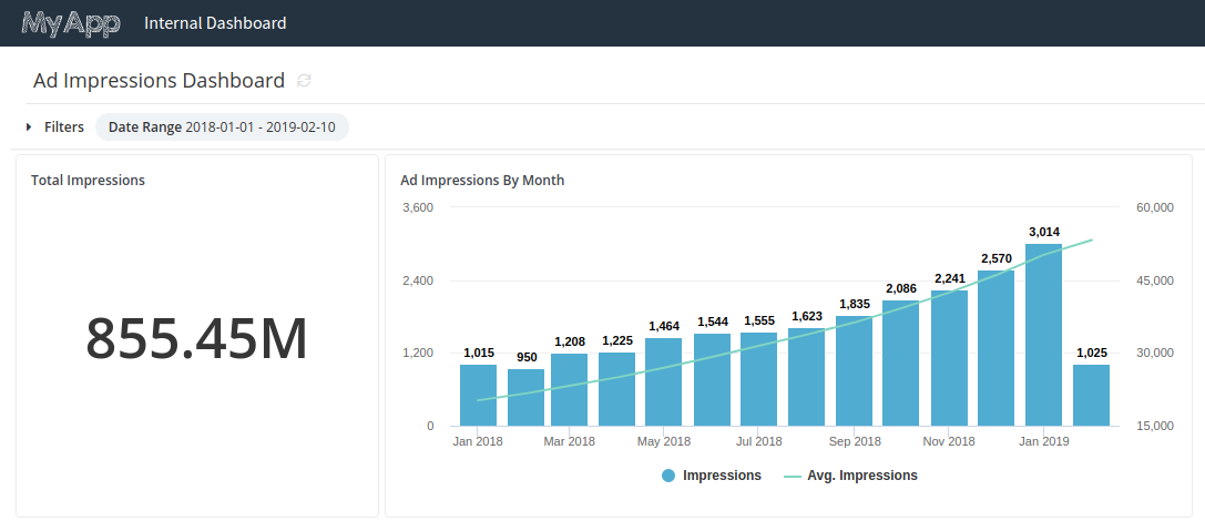 Optimizing Embedded Analytics Dashboard Performance by Pre-transforming Data