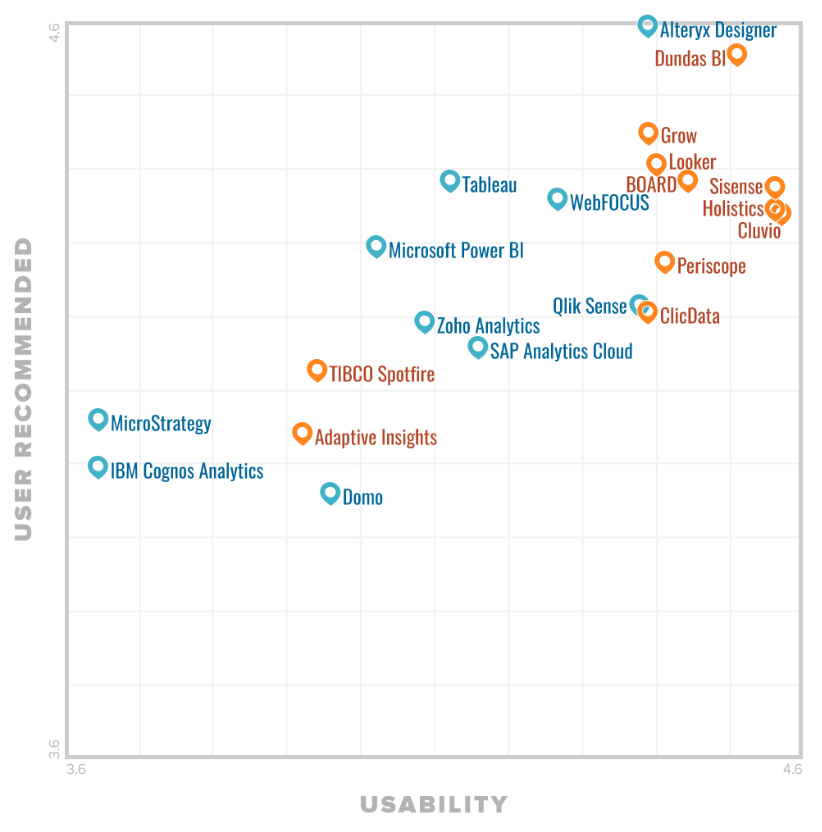 Gartner's FrontRunners 2019 Lists Holistics As Top 2 Most Usable BI Tools Globally