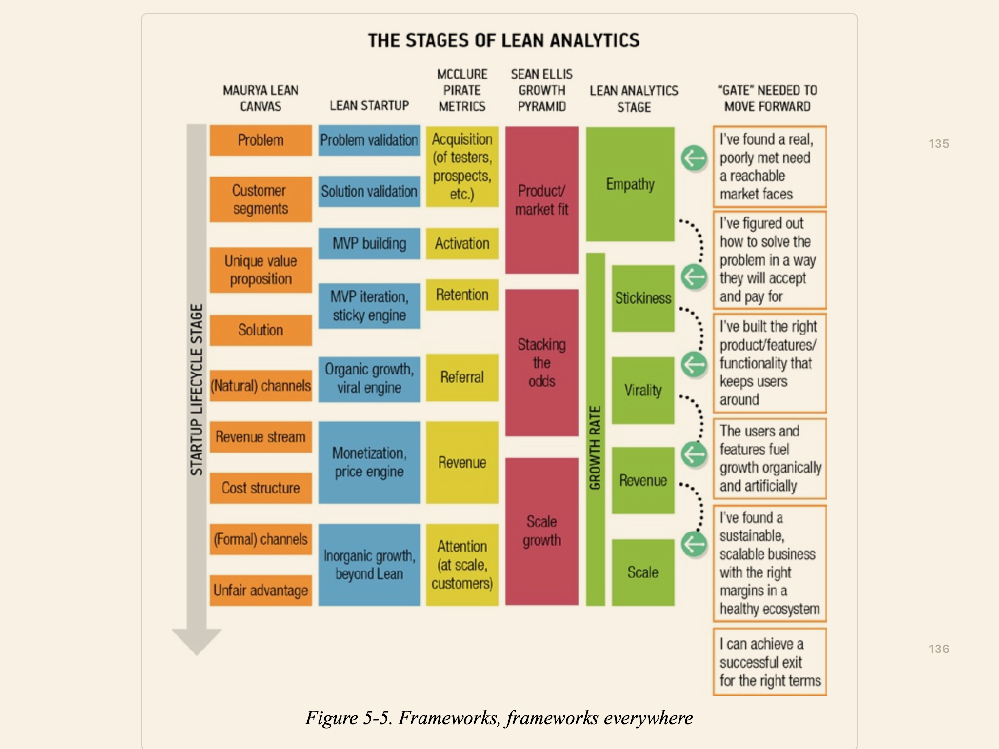 Lean Analytics Five Stages for Startup Growth