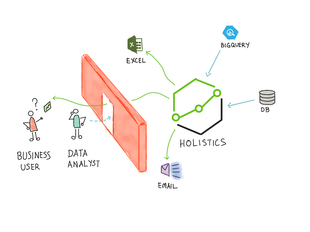 How Holistics Fits Into A Data Organisation
